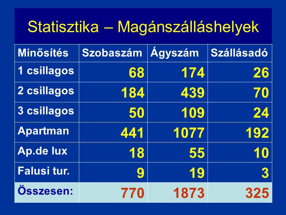 Statisztika – Magánszálláshelyek MinősítésSzobaszámÁgyszámSzállásadó 1 csillagos 6817426 2 csillagos 18443970 3 csillagos 5010924 Apartman 4411077192