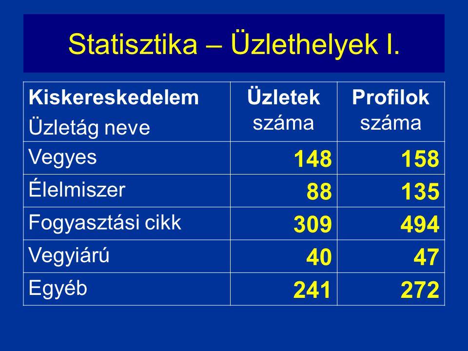 Statisztika – Üzlethelyek I. Kiskereskedelem Üzletág neve Üzletek száma Profilok száma Vegyes 148158 Élelmiszer 88135 Fogyasztási cikk 309494 Vegyiárú