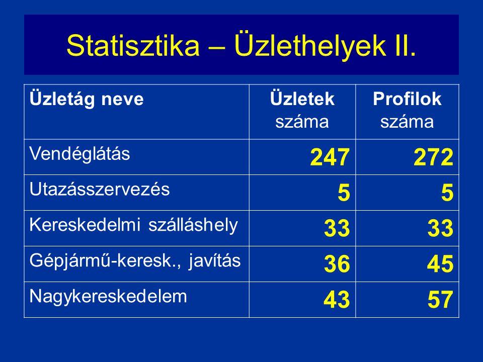 Statisztika – Üzlethelyek II. Üzletág neveÜzletek száma Profilok száma Vendéglátás 247272 Utazásszervezés 55 Kereskedelmi szálláshely 33 Gépjármű-kere