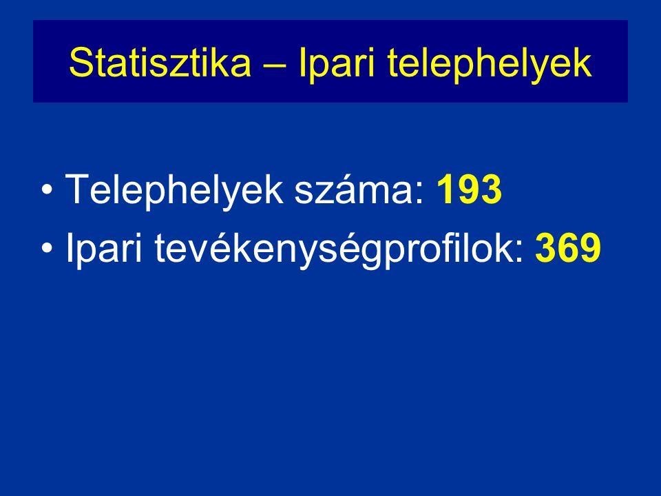 Statisztika – Ipari telephelyek •Telephelyek száma: 193 •Ipari tevékenységprofilok: 369