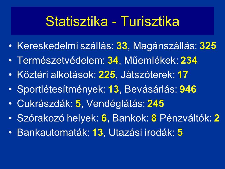 Statisztika - Turisztika •Kereskedelmi szállás: 33, Magánszállás: 325 •Természetvédelem: 34, Műemlékek: 234 •Köztéri alkotások: 225, Játszóterek: 17 •