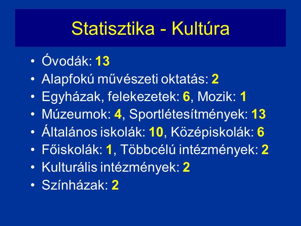 Statisztika - Kultúra •Óvodák: 13 •Alapfokú művészeti oktatás: 2 •Egyházak, felekezetek: 6, Mozik: 1 •Múzeumok: 4, Sportlétesítmények: 13 •Általános i