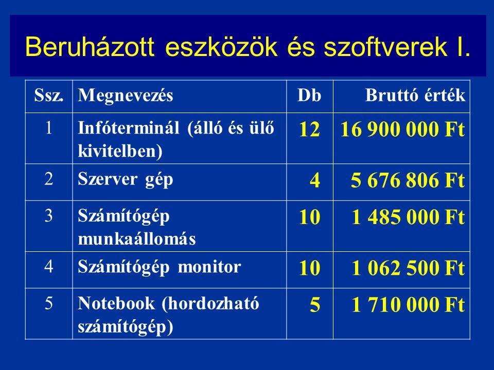 Beruházott eszközök és szoftverek I. Ssz.MegnevezésDbBruttó érték 1Infóterminál (álló és ülő kivitelben) 1216 900 000 Ft 2Szerver gép 4 5 676 806 Ft 3
