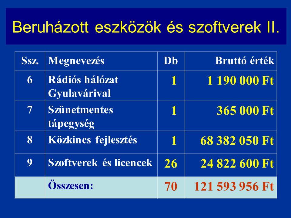Beruházott eszközök és szoftverek II. Ssz.MegnevezésDbBruttó érték 6Rádiós hálózat Gyulavárival 11 190 000 Ft 7Szünetmentes tápegység 1365 000 Ft 8Köz