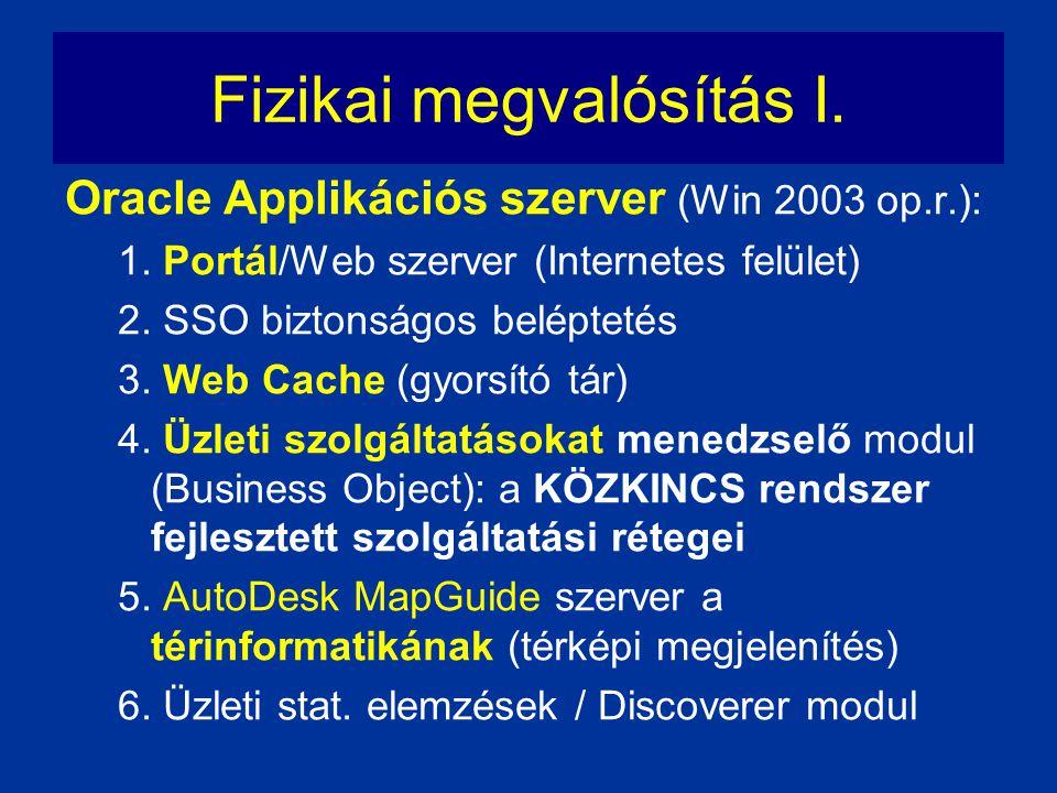 Fizikai megvalósítás I. Oracle Applikációs szerver (Win 2003 op.r.): 1. Portál/Web szerver (Internetes felület) 2. SSO biztonságos beléptetés 3. Web C