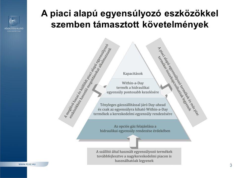 A jogszabályi előírások hatása az NFKP működésére és a forgalmazott termékekre 4 1.Gáznapon belüli kiegyensúlyozó kereskedelem (GET 9.