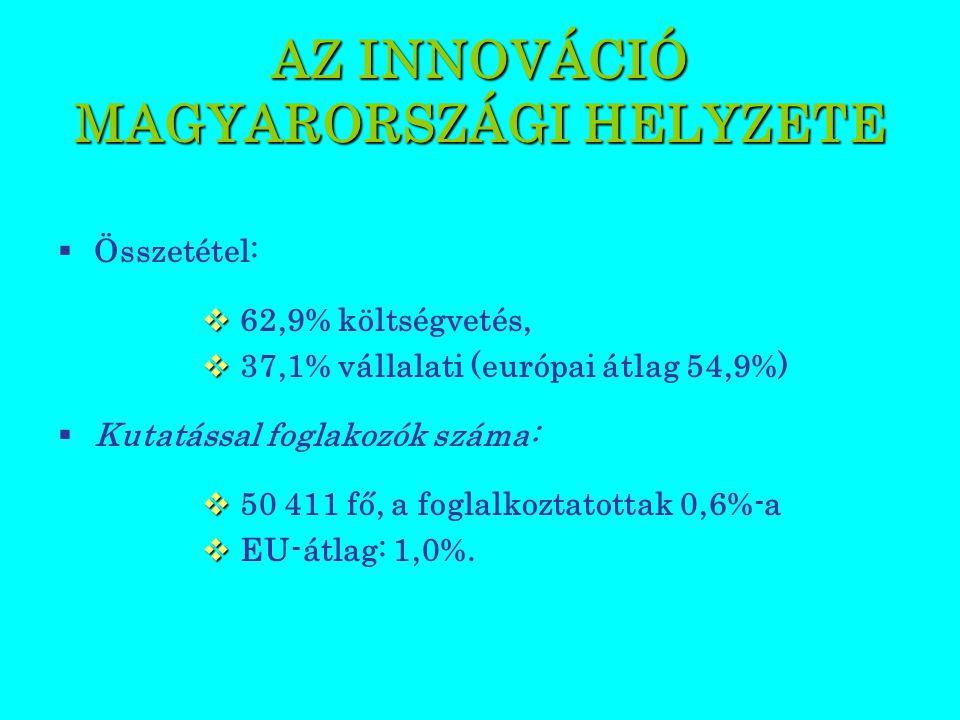  Összetétel:   62,9% költségvetés,   37,1% vállalati (európai átlag 54,9%)  Kutatással foglakozók száma:   50 411 fő, a foglalkoztatottak 0,6%-a   EU-átlag: 1,0%.