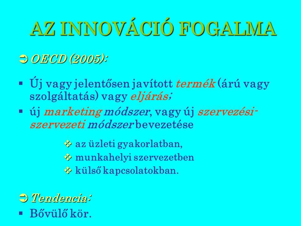 AZ INNOVÁCIÓ MAGYARORSZÁGI HELYZETE AZ INNOVÁCIÓ MAGYARORSZÁGI HELYZETE  Társadalmi támogatás:  Magyar Innovációs Szövetség  Kapcsolódó szervezetek:  Nemzeti Fejlesztési Ügynökség,  Ipari parkok,  Magyar Szabadalmi Hivatal.