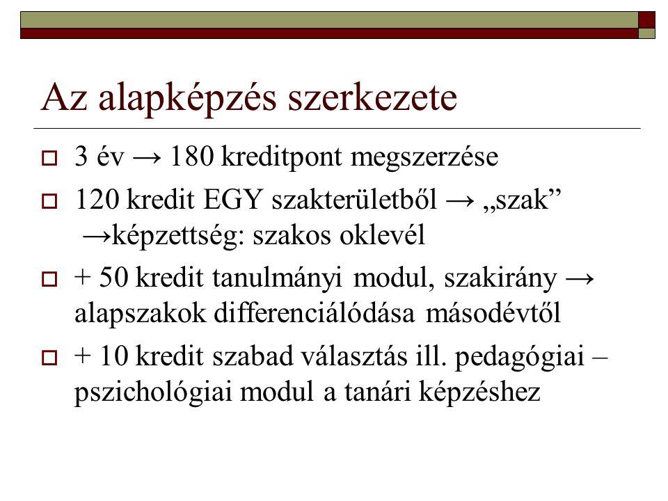 Tanulmányi pontok számítása  5 tantárgy utolsó 2 évvégi osztályzatából számítva maximum 50 pont (magyar nyelv és irodalom, matematika, történelem, idegen nyelv, egy választott tárgy)  Az érettségi vizsga átlaga x2, maximum 10 pont