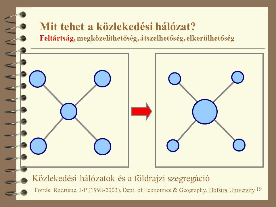 19 Közlekedési hálózatok és a földrajzi szegregáció Forrás: Rodrigue, J-P (1998-2003), Dept. of Economics & Geography, Hofstra University Mit tehet a