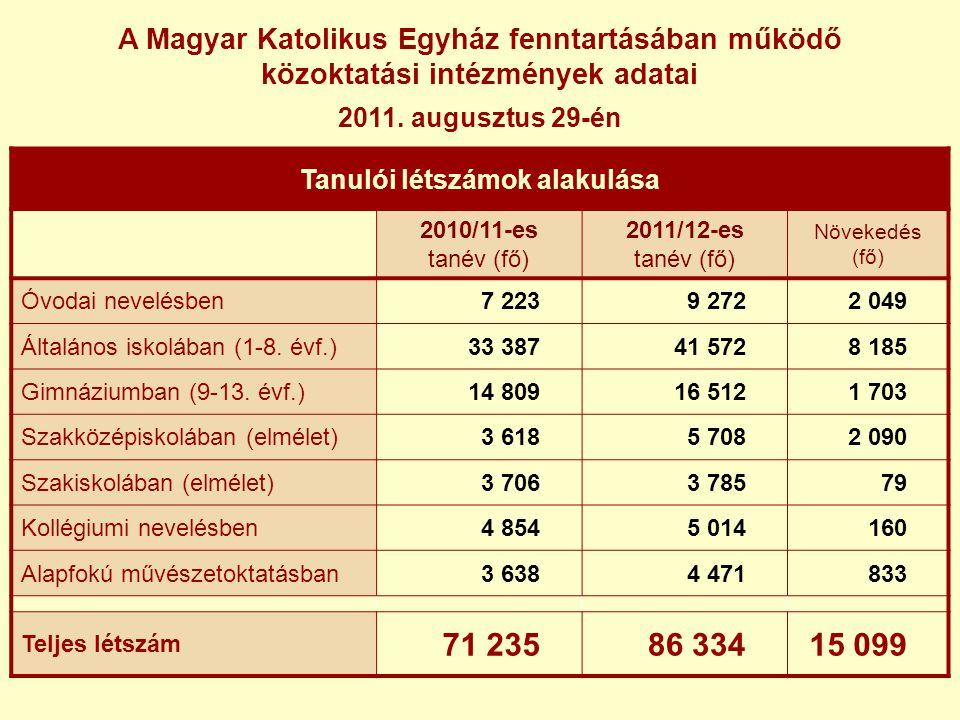 A Magyar Katolikus Egyház fenntartásában működő közoktatási intézmények adatai 2011.