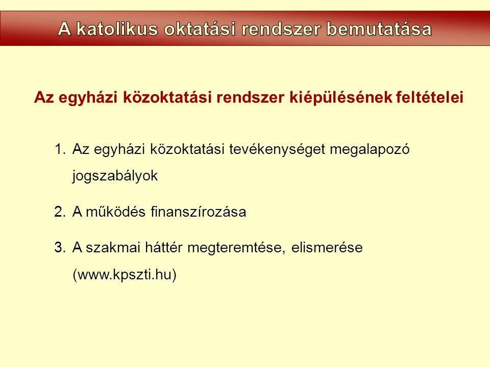 Az egyházi közoktatási rendszer kiépülésének feltételei 1.Az egyházi közoktatási tevékenységet megalapozó jogszabályok 2.A működés finanszírozása 3.A szakmai háttér megteremtése, elismerése (www.kpszti.hu)