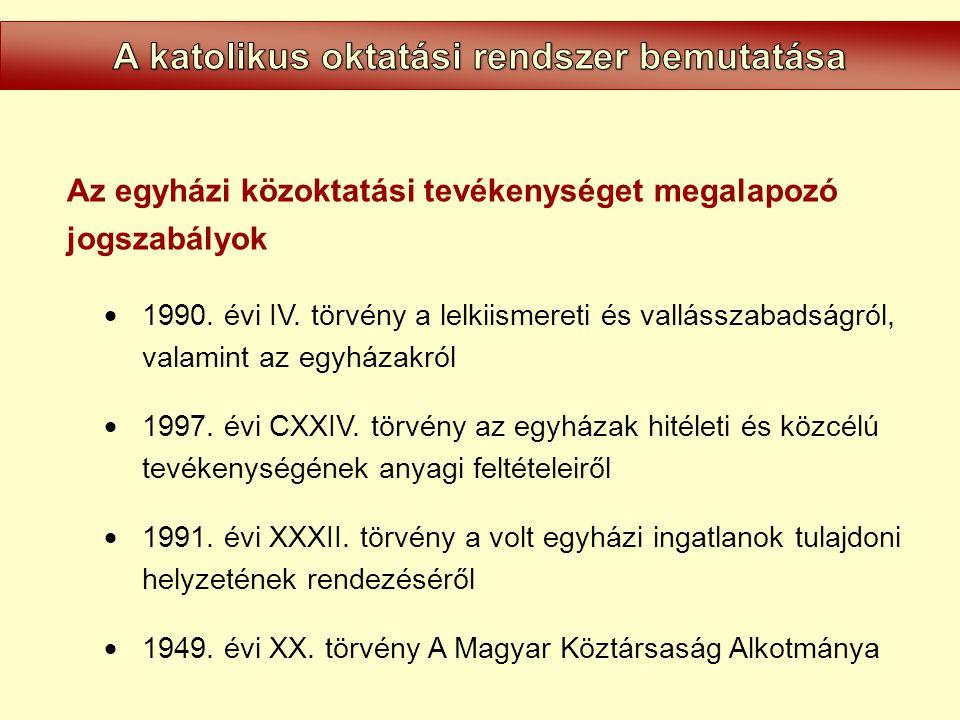 Az Intézet alapítója és fenntartója: Magyar Katolikus Püspöki Konferencia 1071 Budapest, Városligeti fasor 45.