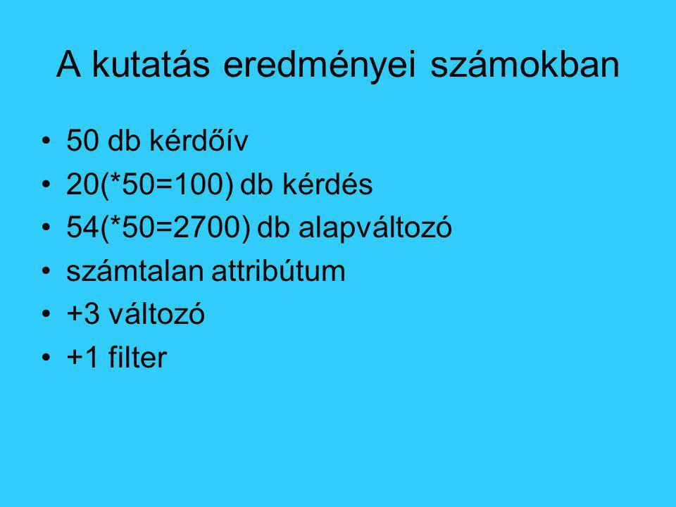 A kutatás eredményei számokban •50 db kérdőív •20(*50=100) db kérdés •54(*50=2700) db alapváltozó •számtalan attribútum •+3 változó •+1 filter