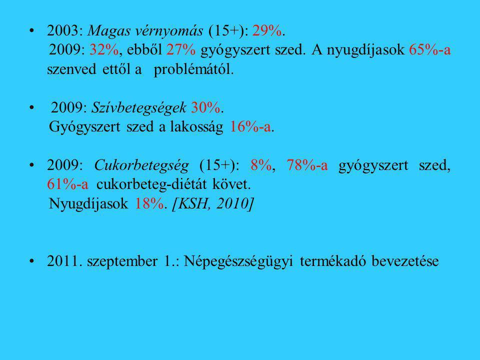 •2003: Magas vérnyomás (15+): 29%. 2009: 32%, ebből 27% gyógyszert szed. A nyugdíjasok 65%-a szenved ettől a problémától. • 2009: Szívbetegségek 30%.