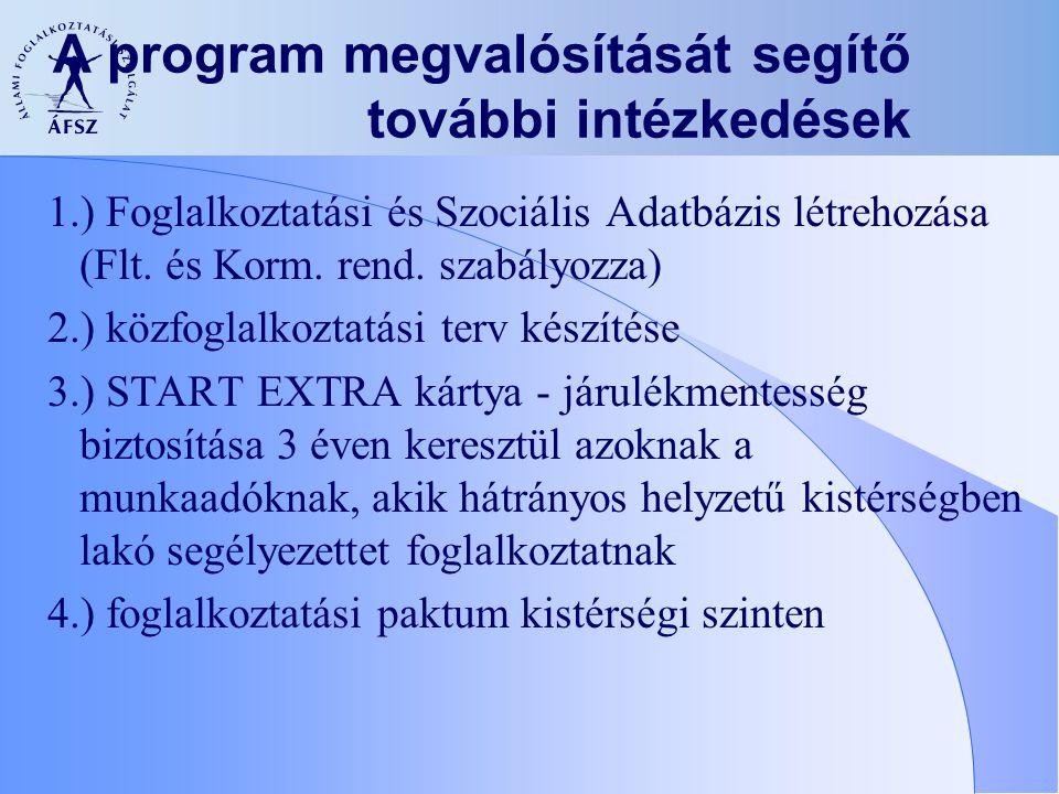 A program megvalósítását segítő további intézkedések 1.) Foglalkoztatási és Szociális Adatbázis létrehozása (Flt. és Korm. rend. szabályozza) 2.) közf