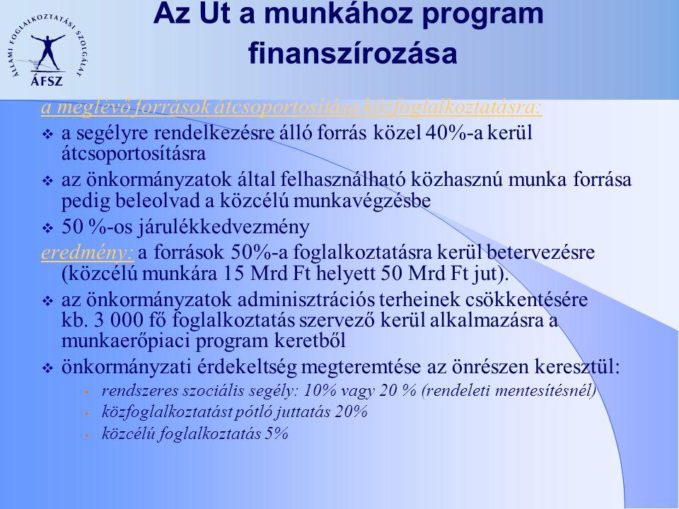 Az Út a munkához program finanszírozása a meglévő források átcsoportosítása közfoglalkoztatásra:  a segélyre rendelkezésre álló forrás közel 40%-a ke