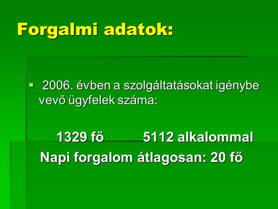 Forgalmi adatok:  2006. évben a szolgáltatásokat igénybe vevő ügyfelek száma: 1329 fő 5112 alkalommal Napi forgalom átlagosan: 20 fő Napi forgalom át