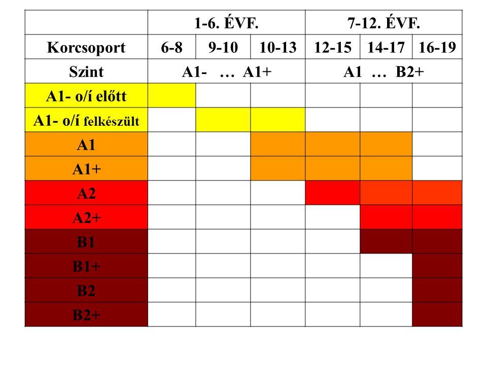 1-6. ÉVF.7-12. ÉVF. Korcsoport6-89-1010-1312-1514-1716-19 SzintA1- … A1+A1 … B2+ A1- o/í előtt A1- o/í felkészült A1 A1+ A2 A2+ B1 B1+ B2 B2+