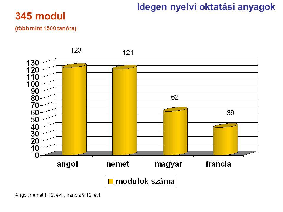 Idegen nyelvi oktatási anyagok 123 121 62 Angol, német 1-12. évf., francia 9-12. évf. 39 345 modul (több mint 1500 tanóra)