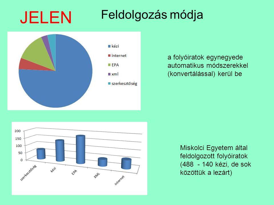 JELEN Folyóiratok megoszlása Kurrens 825 Lezárt 547 Problémás 119 Elektronikus Periodika Archívum folyóiratainak bekerülése EPA konvert.