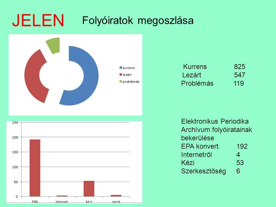 JELEN Folyóiratok megoszlása Kurrens 825 Lezárt 547 Problémás 119 Elektronikus Periodika Archívum folyóiratainak bekerülése EPA konvert. 192 Internetr