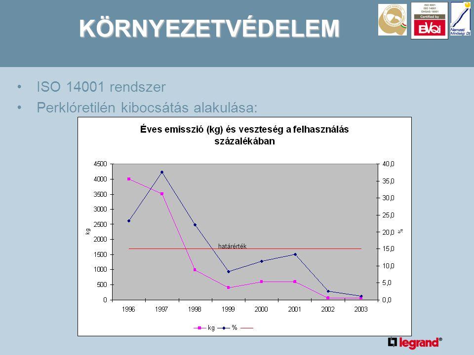 KÖRNYEZETVÉDELEM •ISO 14001 rendszer •Perklóretilén kibocsátás alakulása: határérték