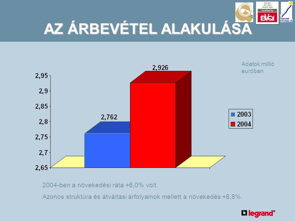 AZ ÁRBEVÉTEL ALAKULÁSA 2004-ben a növekedési ráta +6,0% volt.