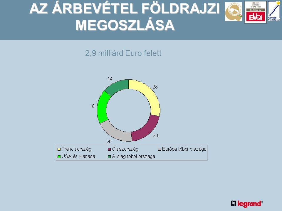 AZ ÁRBEVÉTEL FÖLDRAJZI MEGOSZLÁSA 2,9 milliárd Euro felett