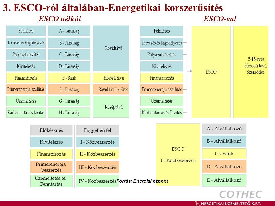 3. ESCO-ról általában-Energetikai korszerűsítés ESCO nélkülESCO-val Forrás: Energiaközpont