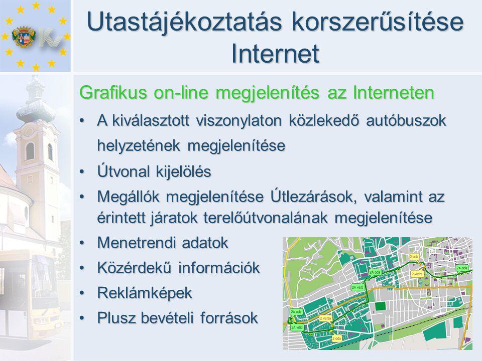 Utastájékoztatás korszerűsítése Internet Grafikus on-line megjelenítés az Interneten •A kiválasztott viszonylaton közlekedő autóbuszok helyzetének megjelenítése •Útvonal kijelölés •Megállók megjelenítése Útlezárások, valamint az érintett járatok terelőútvonalának megjelenítése •Menetrendi adatok •Közérdekű információk •Reklámképek •Plusz bevételi források