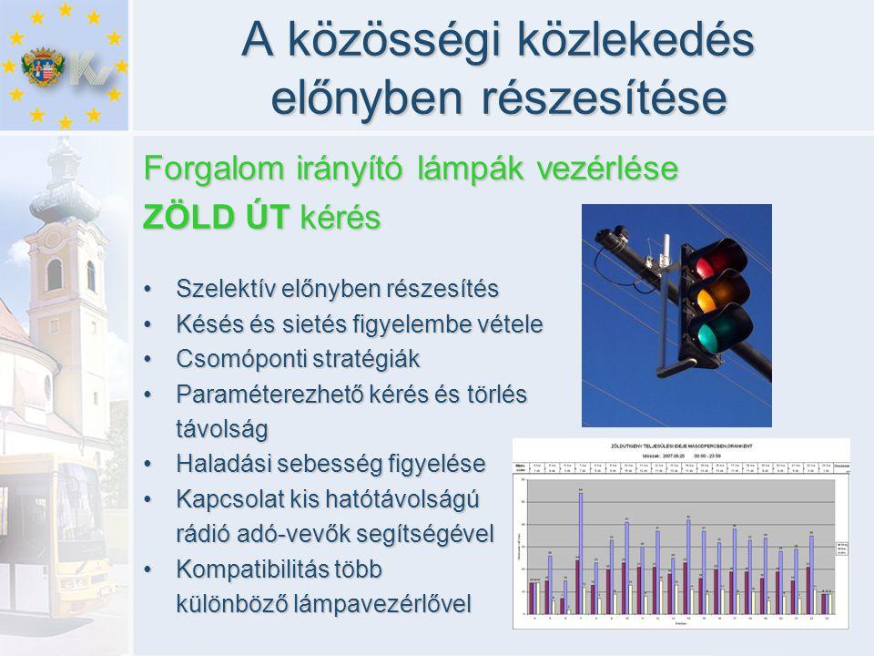 A közösségi közlekedés előnyben részesítése Forgalom irányító lámpák vezérlése ZÖLD ÚT kérés •Szelektív előnyben részesítés •Késés és sietés figyelembe vétele •Csomóponti stratégiák •Paraméterezhető kérés és törlés távolság •Haladási sebesség figyelése •Kapcsolat kis hatótávolságú rádió adó-vevők segítségével •Kompatibilitás több különböző lámpavezérlővel