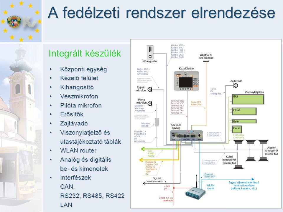 A fedélzeti rendszer elrendezése Integrált készülék •Központi egység •Kezelő felület •Kihangosító •Vészmikrofon •Pilóta mikrofon •Erősítők •Zajtávadó •Viszonylatjelző és utastájékoztató táblák utastájékoztató táblák •WLAN router •Analóg és digitális be- és kimenetek •Interfészek CAN, RS232, RS485, RS422 LAN