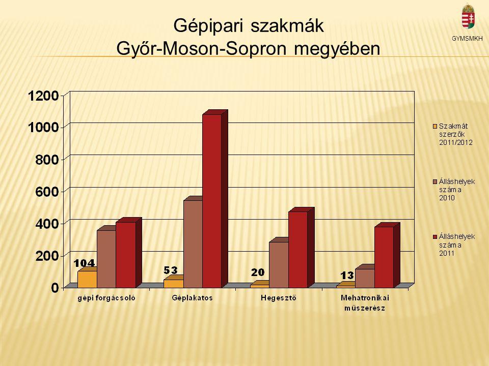 Gépipari szakmák Győr-Moson-Sopron megyében GYMSMKH