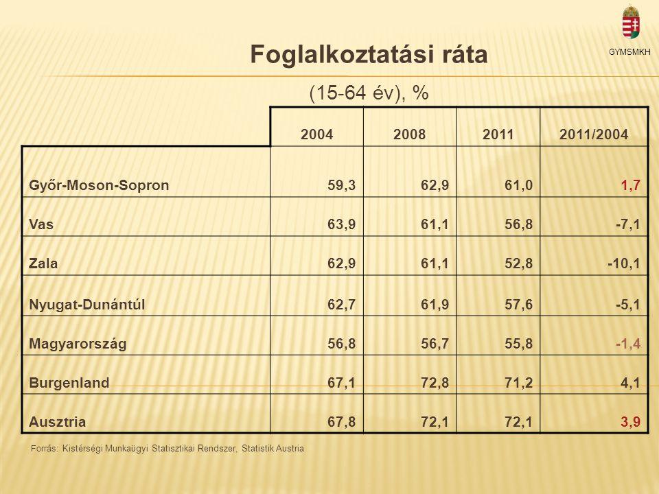 Foglalkoztatási ráta (15-64 év), % Forrás: Kistérségi Munkaügyi Statisztikai Rendszer, Statistik Austria GYMSMKH 2004200820112011/2004 Győr-Moson-Sopron59,362,961,01,7 Vas63,961,156,8-7,1 Zala62,961,152,8-10,1 Nyugat-Dunántúl62,761,957,6-5,1 Magyarország56,856,755,8-1,4 Burgenland67,172,871,24,1 Ausztria67,872,1 3,9
