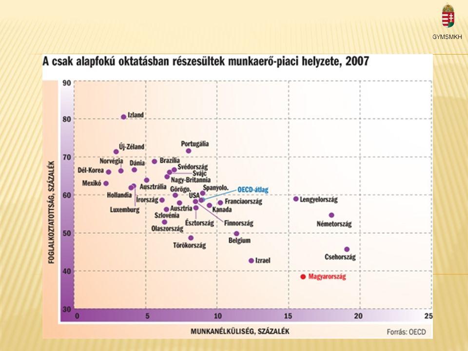 A munkaerőpiaci jellemzők GYMSMKH 5 2012.