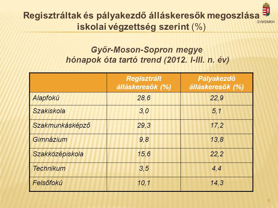 Regisztráltak és pályakezdő álláskeresők megoszlása iskolai végzettség szerint (%) GYMSMKH Győr-Moson-Sopron megye hónapok óta tartó trend (2012.