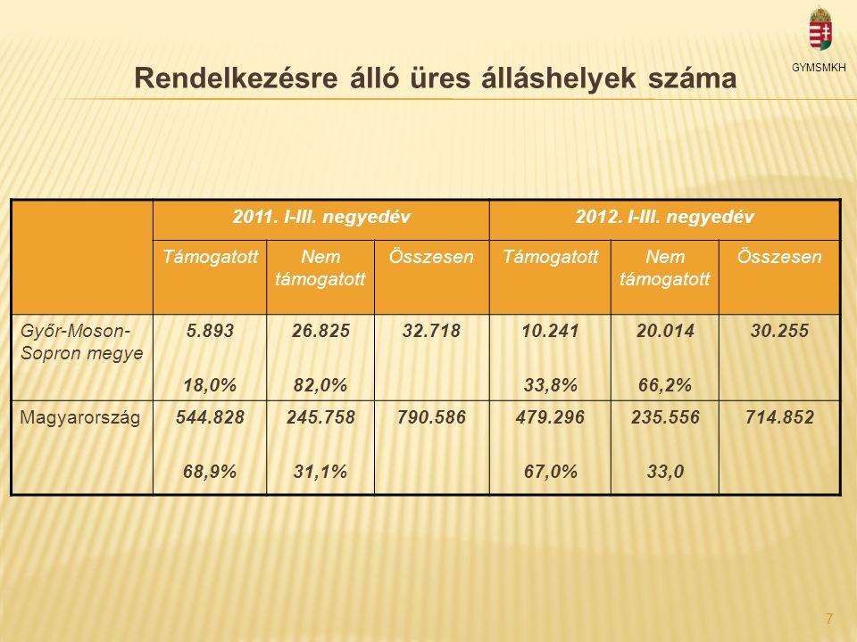 Győri Ipari Park adatai  Bruttó összterület: 175 hektár  Már lekötött terület: kb.