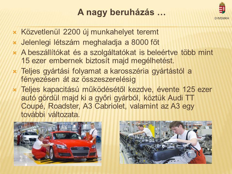 Munkatársak száma 1993-2011. GYMSMKH