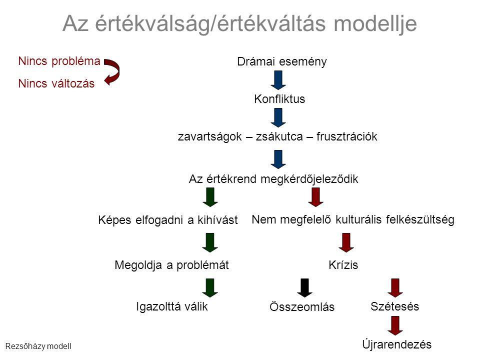 Az értékválság/értékváltás modellje Drámai esemény Konfliktus zavartságok – zsákutca – frusztrációk Az értékrend megkérdőjeleződik Képes elfogadni a kihívást Megoldja a problémát Igazolttá válik Nem megfelelő kulturális felkészültség Krízis Összeomlás Szétesés Újrarendezés Nincs változás Nincs probléma Rezsőházy modell