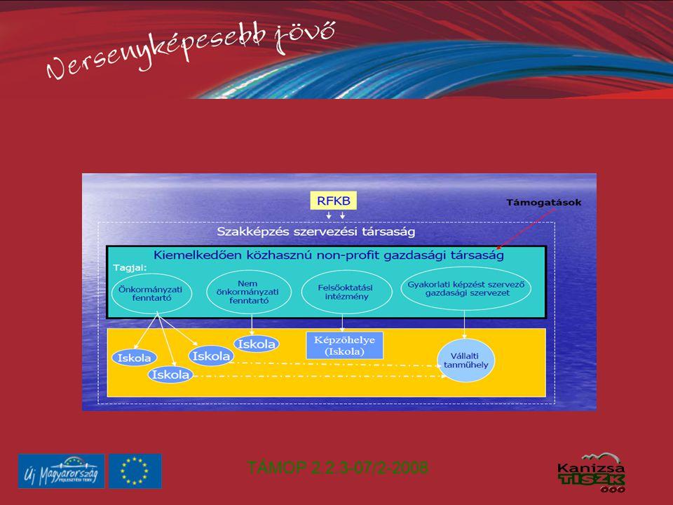 TÁMOP 2.2.3-07/2-2008 Rugalmas képzési szerkezet kialakítása A térségi modultérképeknek megfelelő intézményi képzésszerkezet kidolgozása Az OKJ változásait folyamatosan leképző tartalomfejlesztési rendszer kiépítése A középfokú és a felsőfokú szakképzés rendszerének összehangolása, hiányzó képzések indítása.