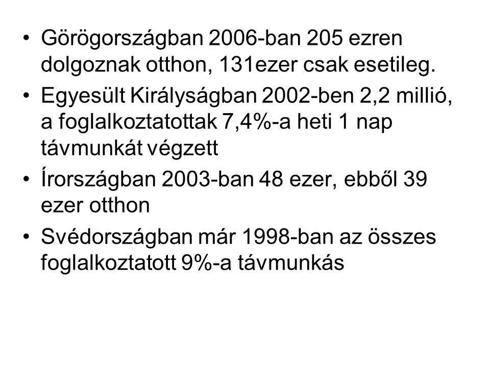 •Görögországban 2006-ban 205 ezren dolgoznak otthon, 131ezer csak esetileg. •Egyesült Királyságban 2002-ben 2,2 millió, a foglalkoztatottak 7,4%-a het