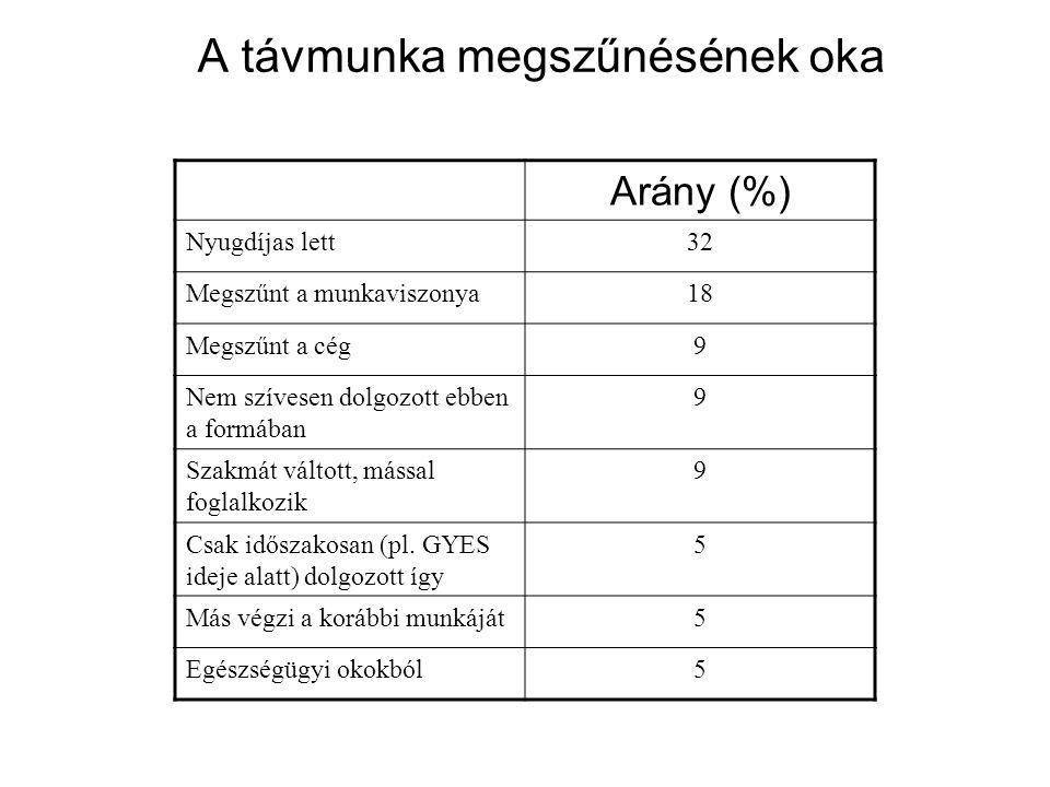 A távmunka megszűnésének oka Arány (%) Nyugdíjas lett32 Megszűnt a munkaviszonya18 Megszűnt a cég9 Nem szívesen dolgozott ebben a formában 9 Szakmát v