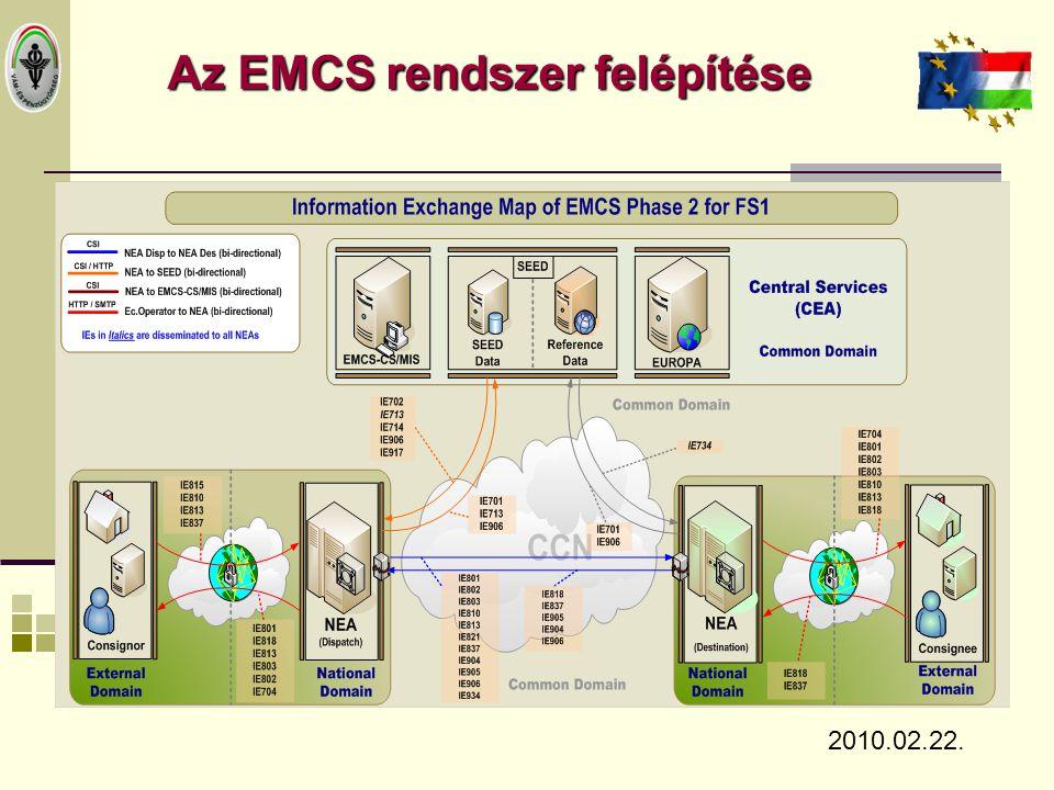 Az EMCS rendszer felépítése 2010.02.22.