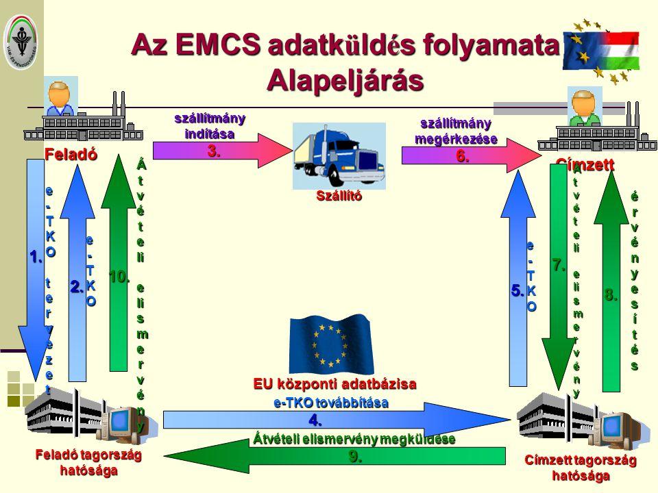 Az EMCS adatk ü ld é s folyamata Alapeljárás Feladó Címzett Szállító 2. e-TKOe-TKOe-TKOe-TKO Feladó tagország hatósága Címzett tagország hatósága 3. s