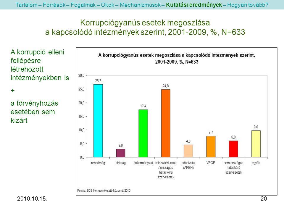 2010.10.15.20 Korrupciógyanús esetek megoszlása a kapcsolódó intézmények szerint, 2001-2009, %, N=633 Tartalom – Források – Fogalmak – Okok – Mechanizmusok – Kutatási eredmények – Hogyan tovább.