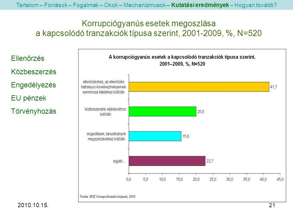 2010.10.15.21 Korrupciógyanús esetek megoszlása a kapcsolódó tranzakciók típusa szerint, 2001-2009, %, N=520 Tartalom – Források – Fogalmak – Okok – Mechanizmusok – Kutatási eredmények – Hogyan tovább.