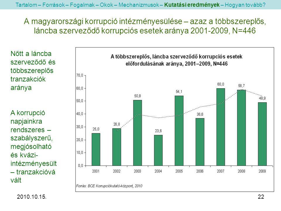 2010.10.15.22 A magyarországi korrupció intézményesülése – azaz a többszereplős, láncba szerveződő korrupciós esetek aránya 2001-2009, N=446 Tartalom – Források – Fogalmak – Okok – Mechanizmusok – Kutatási eredmények – Hogyan tovább.