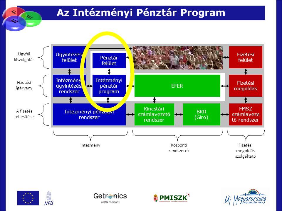 Az Intézményi Pénztár Program 23 Ügyintézési felület Pénztár felület Intézményi ügyintézési rendszer Intézményi pénzügyi rendszer Fizetési felület Fiz