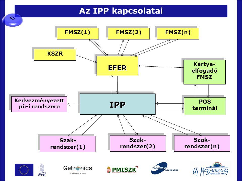 Az IPP kapcsolatai 29 IPPIPP Szak- rendszer(n) EFEREFER POS terminál POS terminál Kártya- elfogadó FMSZ FMSZ(n) FMSZ(2) FMSZ(1) Szak- rendszer(1) Szak